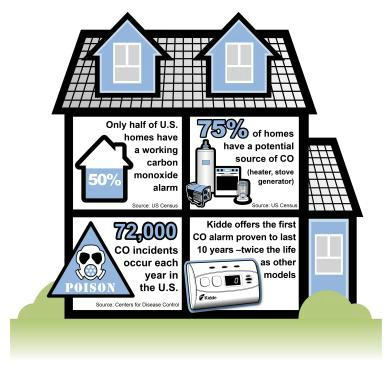 Hidden Dangers In Your Home CO infographic