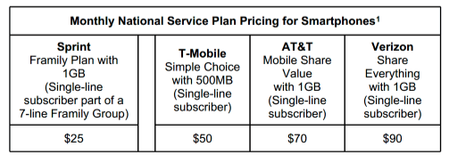 New Sprint Framily Plan