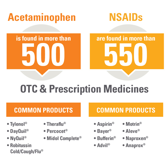 Medicine-Count-Graphic
