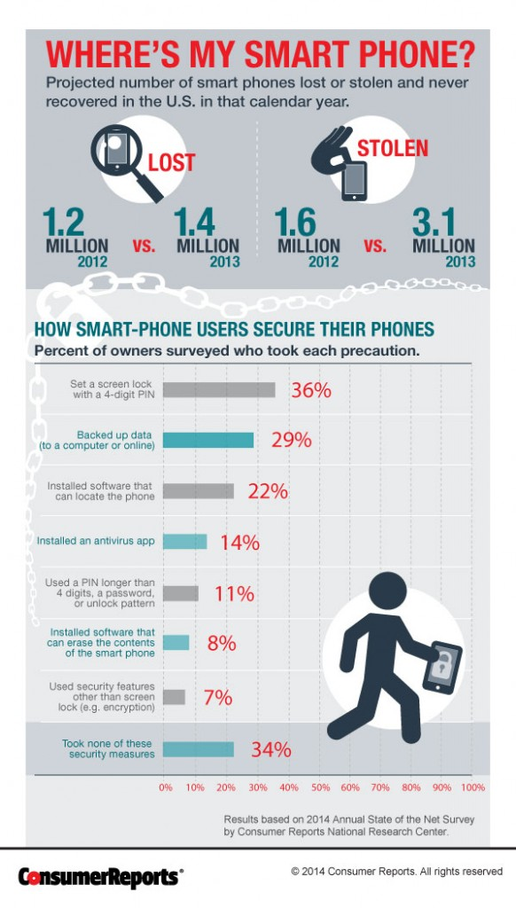 Where's My Smart Phone? Infographic - Absolute LoJack Uncovered
