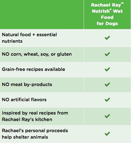 Nutrish Wet Dog comparison - advocates
